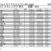 みんなのTTジャパン 4th stage クラシック11/18位 Ave40.55km/h 平均出力272W