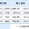 ピクセルカンパニーズが前日比11%以上の上昇!
