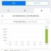HTML5&CSS3レッスンブック完了【9時間58分】