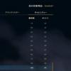 【TFT-コーチング】日本鯖チャレンジャーのRionestさんに黄身のプレイの問題点をあげてもらった part1