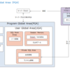 Oracle データベース アーキテクチャ(PGA)