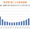 東京都新型コロナ 472人感染確認 1ヶ月前は609人