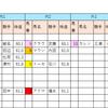 【データ分析】2018/10/14-東京-11R-オクトーバーS芝2000