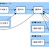 LPIC303 Ver2.0、公開鍵証明書のライフサイクルの復習をしてみる。
