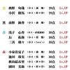6/22(月)カラコン成績