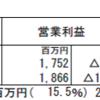 エフティ―グループ(2763)の2018年3月期第2四半期決算