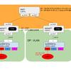 vQFX10000 で VXLAN+EVPN (L2 over L3 編) (original : 2017/01/02)