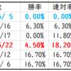 函館2歳ステークス2020予想 モンファボリ に危険なデータ