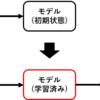 Pythonで機械学習の初歩の初歩 - 基礎概念とクラス分類 -
