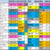 【マーチステークス2020】3/31(火) 偏差値最新版