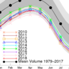 北極の海氷体積、直近3年で史上1‐3位