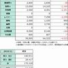 2019年11月の生活費と収支表