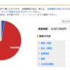 12/3(土) ポートフォリオ一覧  第49週目