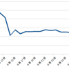 1Q決算後とかBrexit後の資産の推移について(6月の資産推移とかブログのアクセス数とか)