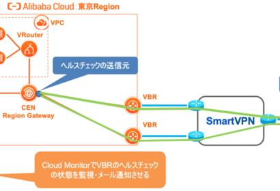 VBRの閉域接続をCloud Monitorで監視・通知する