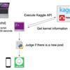 Kaggle APIとLINE APIを用いたKernelの新規投稿を通知する仕組みの構築