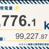 1/26〜2/1の発電設備全体の総発電量は4,776.1kWh(目標比112.5%)でした!