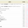 好調なロゼッタ<6182>が3.0%から4.0%へアップ!!SBI貸株サービス・金利変更銘柄まとめ(2018/07/23~)