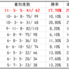 【ABH】エルムステークス2020先行予想 種牡馬別データ(Trend-Stallion)