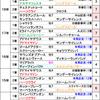 日経賞2019【最終予想】