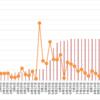 【高金利通貨・複利検討①】リラ円スワップ+裁量複利投資。38週目 (9/11)。年利換算0%。リラよくわかりませんが、上がりたがっている気がしますね。