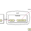 Python+Cloud DataflowのPubSubストリーミングをGoogle Colaboratory使って試す