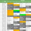 2021年1月1日 日本経済新聞朝刊「経営者が占う2021年 株価」をまとめてみました