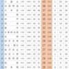 2017年 大阪大学合格数ランキング