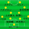 明治安田生命J1、J2リーグ 2015年 個人的ベストイレブン