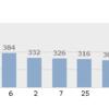 背番号別で2016年最も打点を記録したのは?