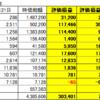 日経平均暴落 資産100万円減少