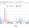 【情報】コロナウイルス感染者情報(グラフ)11/23現在 神奈川県小田原市周辺