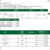 本日の株式トレード報告R2,04,10