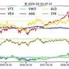 2019年2月1日金 30秒チャートチェック! トラリピ&WealthNavi 本日の最新為替&ETFチャートまとめ