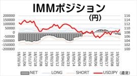 「円売りポジション積み増し」今週のIMMポジション 2019/11/11