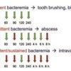 今週のカンファ:間欠的菌血症/肺炎球菌尿中抗原の偽陽性/髄膜炎合併症としての脳膿瘍
