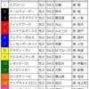 【紫苑ステークス2019軸馬予想】&9/7狙い馬