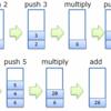 BIP16 : P2SH の仕組み