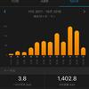 サブ3.5へのチャレンジ(新潟シティマラソン2018)