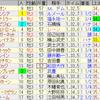第25回NHKマイルカップ(GI)