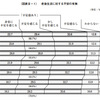 85%の日本人が老後に不安!老後不安を解消する2つのこと
