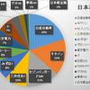 日本株整理
