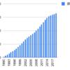 1990年からライオンを積み立てていくとどうなるか