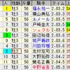 第54回弥生賞(GII)