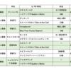 年末年始の出資各馬の動向など(~1/21)
