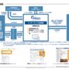 意外と儲からないのかネット広告?IPO企業であるeMnet(イーエムネットジャパン)の財務諸表で分析!
