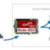 Slackへの投稿をRaspberry Pi×Node-REDでAlexaとGoogleに読み上げてもらう③ - Slack Botとngrok導入