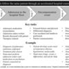 臨床前と臨床トレーニングのギャップを埋める:医学生のる臨床実習移行コースの影響