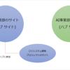 SharePoint ハブ サイト活用例 ~ ハブ サイト参加の申請/承認 ~