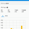 ブログ三周年&アクセス1500突破記念